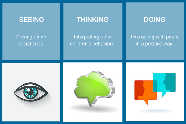 3 Social Skill Processes